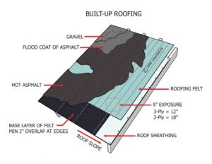 So What Makes A Roof Canadian Roofsmith